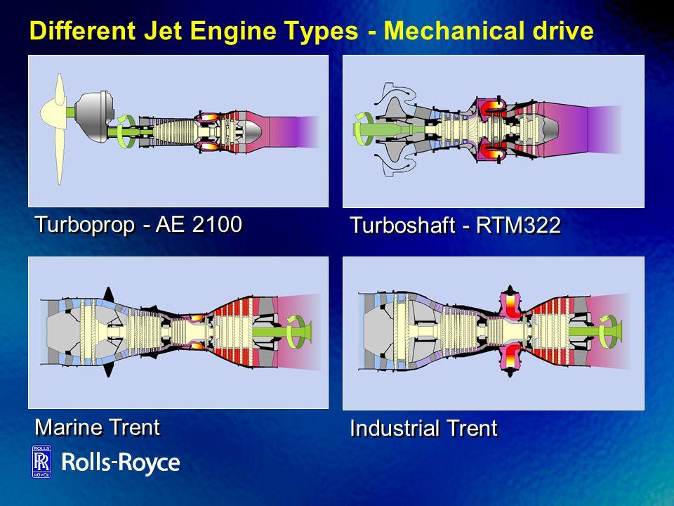 Piston Engine versus Turboprop Piston engine Jet engine driven propeller (Turboprop) Air intake Compression Combustion Exhaust Intermittent Continuous