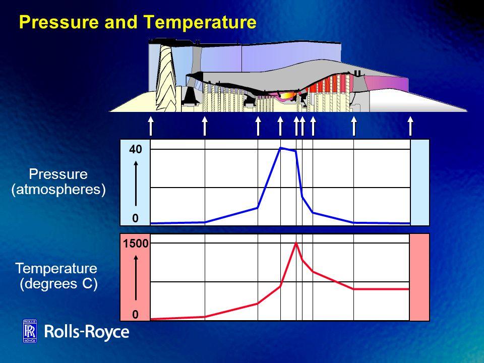 Pressure and Temperature Pressure (atmospheres) 0 40 Temperature (degrees C) 0 1500