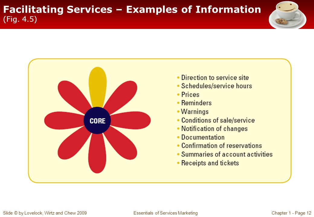 Slide © by Lovelock, Wirtz and Chew 2009 Essentials of Services MarketingChapter 1 - Page 12 Facilitating Services – Examples of Information (Fig. 4.5