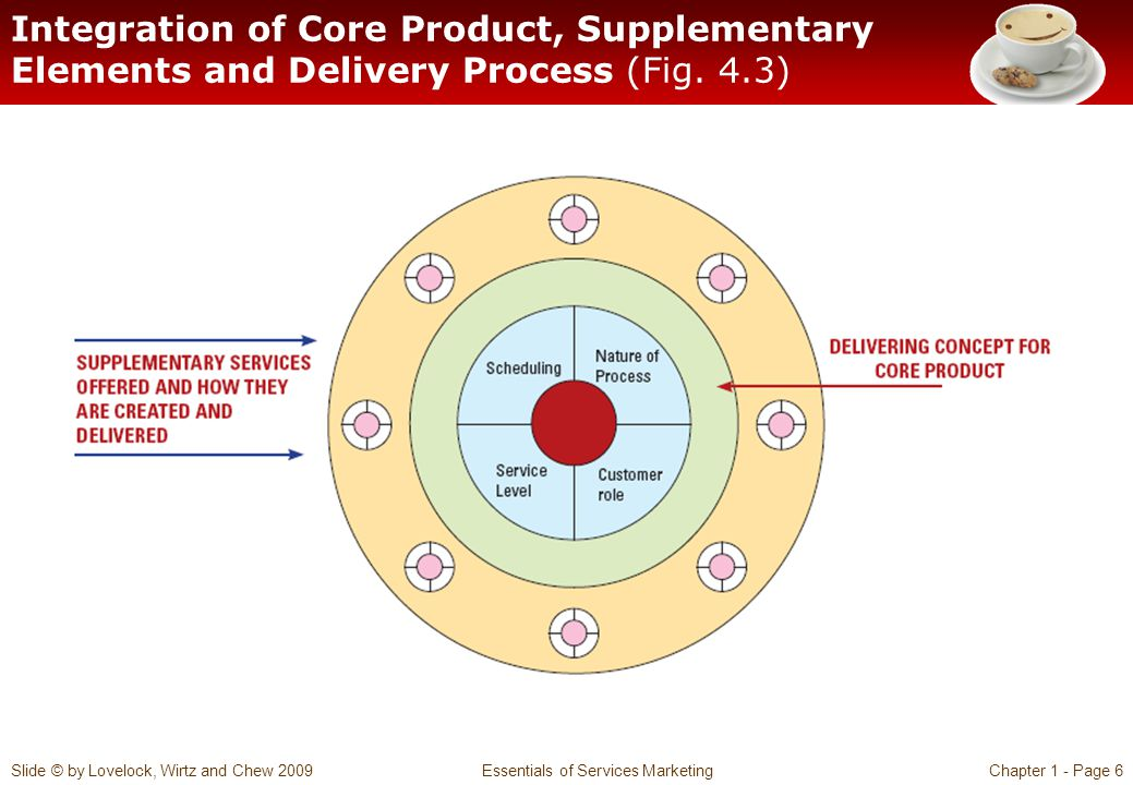 Slide © by Lovelock, Wirtz and Chew 2009 Essentials of Services MarketingChapter 1 - Page 6 Integration of Core Product, Supplementary Elements and Delivery Process (Fig.