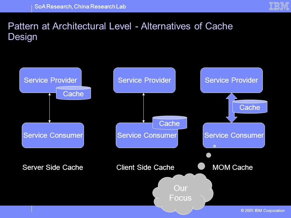 SoA Research, China Research Lab © 2005 IBM Corporation Pattern at Architectural Level - Alternatives of Cache Design Service Consumer Service Provider Cache Service Consumer Service Provider Cache Service Consumer Service Provider Server Side CacheClient Side CacheMOM Cache Cache Our Focus