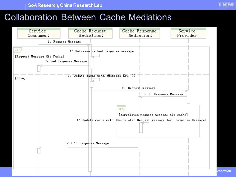 SoA Research, China Research Lab © 2005 IBM Corporation Collaboration Between Cache Mediations