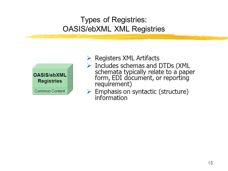 15 Types of Registries: OASIS/ebXML XML Registries Registers XML Artifacts Includes schemas and DTDs (XML schemata typically relate to a paper form, EDI document, or reporting requirement) Emphasis on syntactic (structure) information Common Content OASIS/ebXML Registries