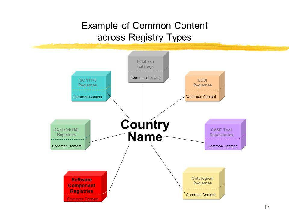17 Example of Common Content across Registry Types Common Content OASIS/ebXML Registries Common Content ISO 11179 Registries Common Content Ontologica