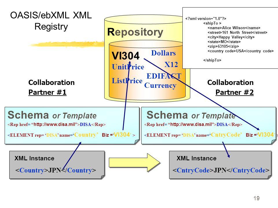 19 OASIS/ebXML XML Registry JPN Repository VI304 ListPrice Currency Dollars XML Instance UnitPrice XML Instance JPN Collaboration Partner #1 X12 EDIFA