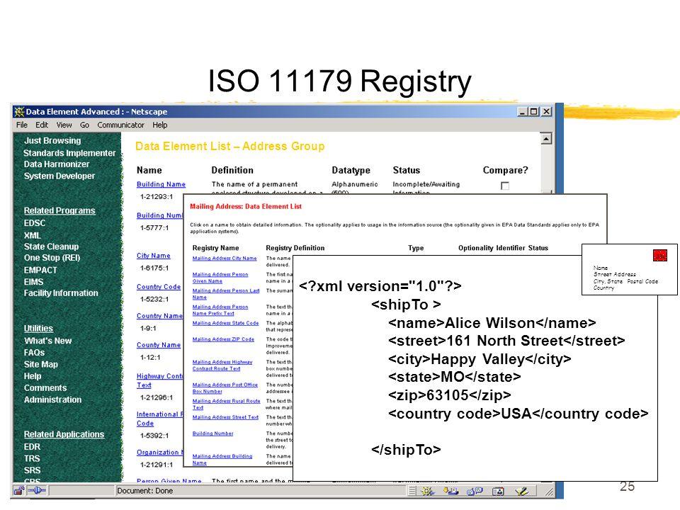 25 Data Element List – Address Group Alice Wilson 161 North Street Happy Valley MO 63105 USA ISO 11179 Registry 33c Name Street Address City, State Po