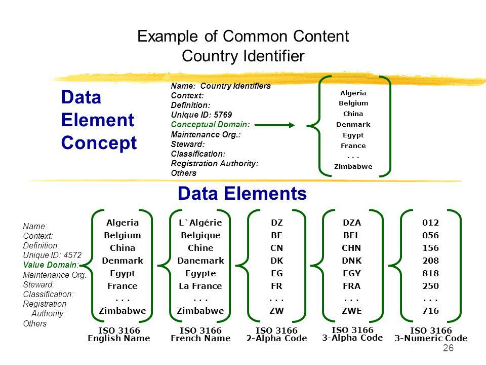 26 Data Elements DZ BE CN DK EG FR...