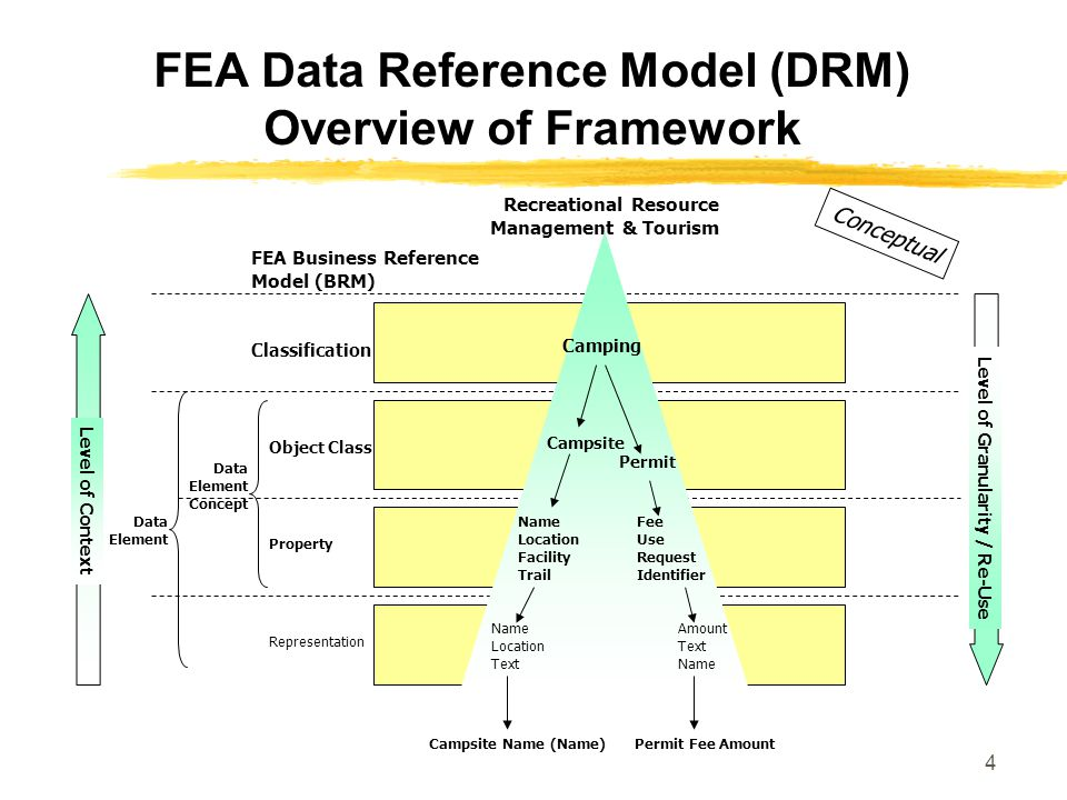 4 FEA Data Reference Model (DRM) Overview of Framework Recreational Resource Management & Tourism Level of Granularity / Re-Use Level of Context FEA Business Reference Model (BRM) Classification Object Class Property Representation Data Element Concept Data Element Camping Campsite Permit Name Location Facility Trail Fee Use Request Identifier Name Location Text Amount Text Name Campsite Name (Name)Permit Fee Amount Conceptual