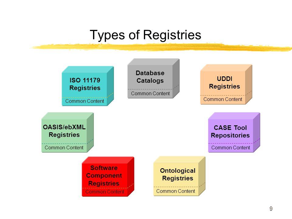 9 Types of Registries Common Content OASIS/ebXML Registries Common Content ISO 11179 Registries Common Content Ontological Registries Common Content Database Catalogs Common Content CASE Tool Repositories Common Content UDDI Registries Software Component Registries Common Content