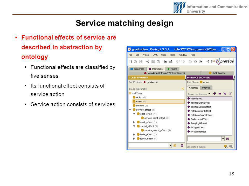 15 Service matching design Functional effects of service are described in abstraction by ontology Functional effects are classified by five senses Its functional effect consists of service action Service action consists of services
