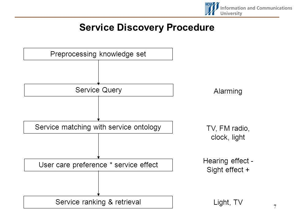 7 Service Discovery Procedure Service matching with service ontology User care preference * service effect Preprocessing knowledge set Service ranking & retrieval Service Query Alarming TV, FM radio, clock, light Hearing effect - Sight effect + Light, TV