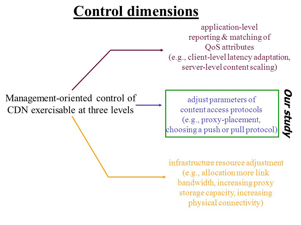 Management-oriented control of CDN exercisable at three levels application-level reporting & matching of QoS attributes (e.g., client-level latency adaptation, server-level content scaling) adjust parameters of content access protocols (e.g., proxy-placement, choosing a push or pull protocol) infrastructure resource adjustment (e.g., allocation more link bandwidth, increasing proxy storage capacity, increasing physical connectivity) Our study Control dimensions