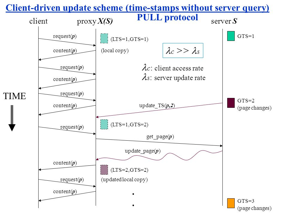 Client-driven update scheme (time-stamps without server query)....