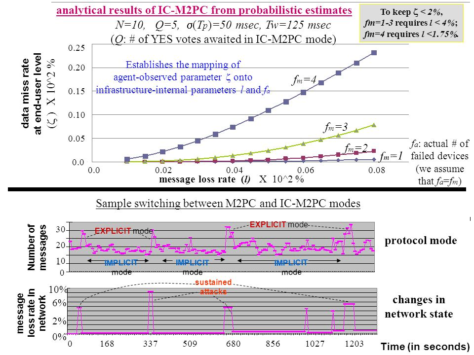 analytical results of IC-M2PC from probabilistic estimates To keep < 2%, fm=1-3 requires l < 4%; fm=4 requires l <1.75%.