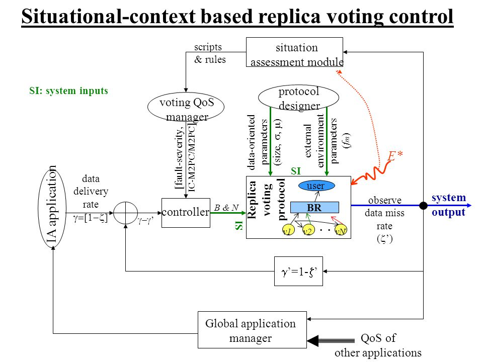 Replica voting protocol external environment parameters (f m ) data-oriented parameters (size, ).