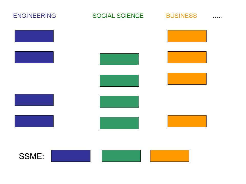 ENGINEERINGSOCIAL SCIENCEBUSINESS ….. SSME: