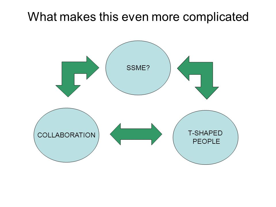 What makes this even more complicated SSME COLLABORATION T-SHAPED PEOPLE