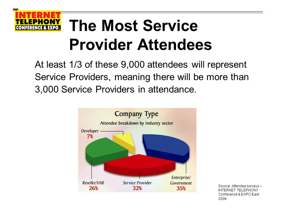 The Most Service Provider Attendees At least 1/3 of these 9,000 attendees will represent Service Providers, meaning there will be more than 3,000 Service Providers in attendance.