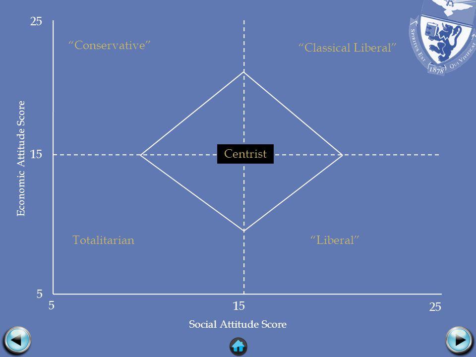 Economic Attitude Score Social Attitude Score Liberal Conservative Classical Liberal Totalitarian Centrist 15 5 25 15 5 25