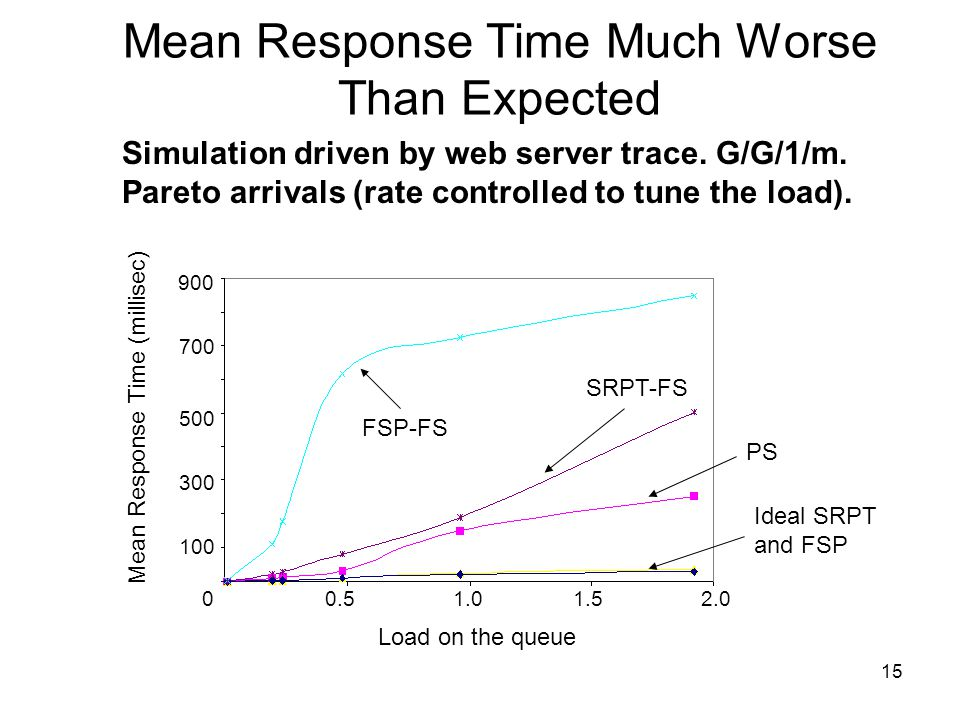 15 Mean Response Time Much Worse Than Expected Simulation driven by web server trace.