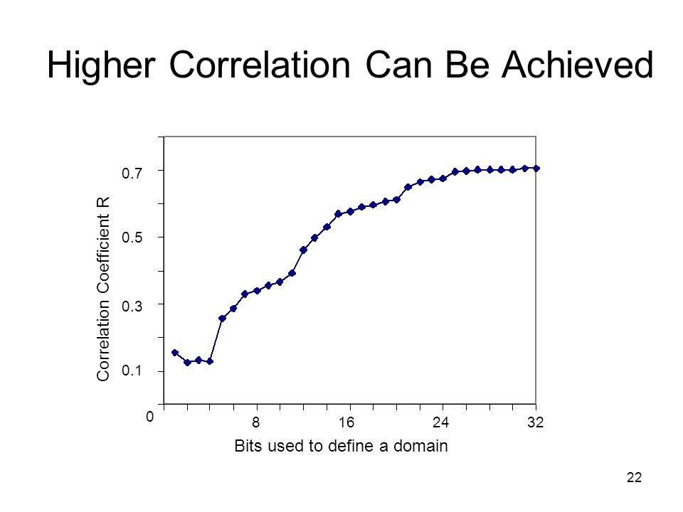 22 Higher Correlation Can Be Achieved 0 8162432 Correlation Coefficient R 0.1 0.3 0.5 0.7 Bits used to define a domain