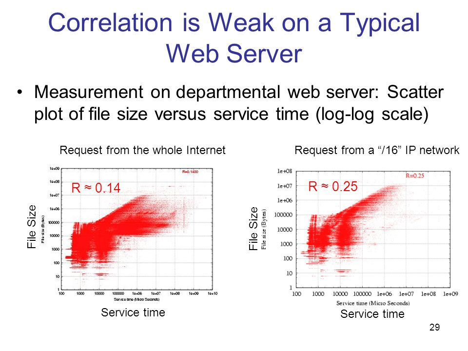 29 Correlation is Weak on a Typical Web Server Measurement on departmental web server: Scatter plot of file size versus service time (log-log scale) R 0.14 Service time File Size Service time File Size R 0.25 Request from the whole InternetRequest from a /16 IP network
