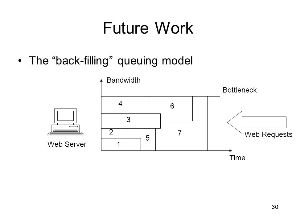 30 Future Work The back-filling queuing model Web Server Bandwidth Time Bottleneck Web Requests 1 2 3 4 5 6 7