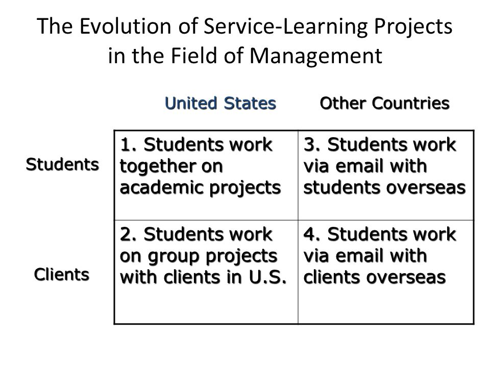 The Evolution of Service-Learning Projects in the Field of Management 1.