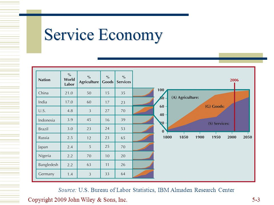 Copyright 2009 John Wiley & Sons, Inc.5-44 Basic Multiple-Server Model Example (cont.) To cut wait time, add another service representative To cut wait time, add another service representative now, s = 4 now, s = 4 Therefore: Therefore: