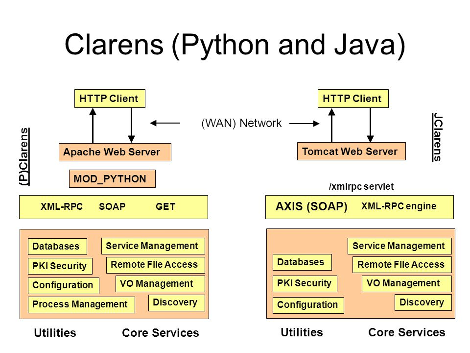 Clarens (Python and Java) HTTP Client Tomcat Web Server XML-RPC engine AXIS (SOAP) /xmlrpc servlet JClarens Service Management Remote File Access VO Management Discovery Databases PKI Security Core ServicesUtilities Service Management Remote File Access VO Management Discovery Databases PKI Security Core ServicesUtilities Process Management XML-RPCSOAPGET MOD_PYTHON Apache Web Server HTTP Client (P)Clarens (WAN) Network Configuration