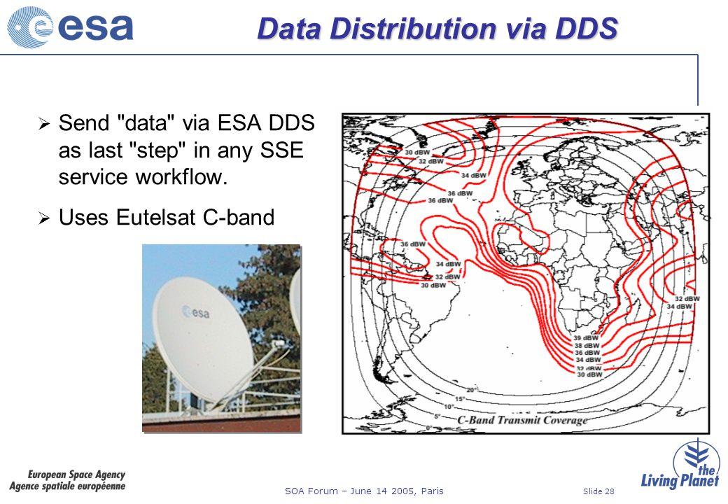 SOA Forum – June 14 2005, Paris Slide 28 Data Distribution via DDS Send data via ESA DDS as last step in any SSE service workflow.