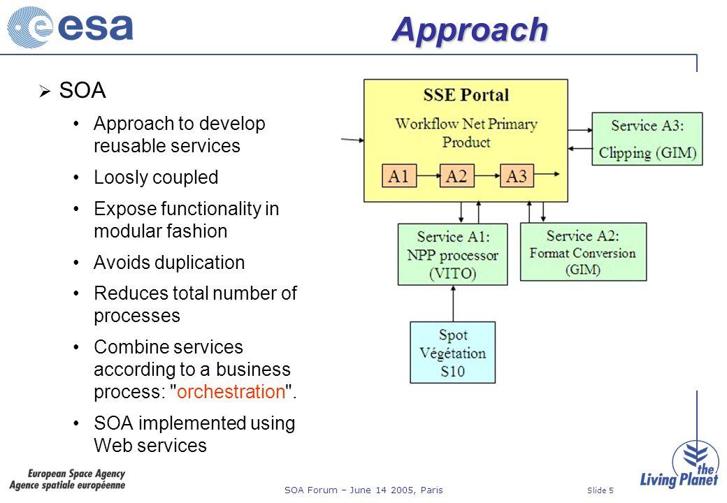 SOA Forum – June 14 2005, Paris Slide 16 2 - define operation & interaction 1 - select service category 3 - describe the service 4 – bindings: a.o.