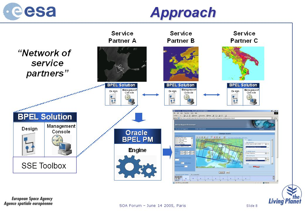 SOA Forum – June 14 2005, Paris Slide 29 OGC Standards GML for AOI encoding GML for service results