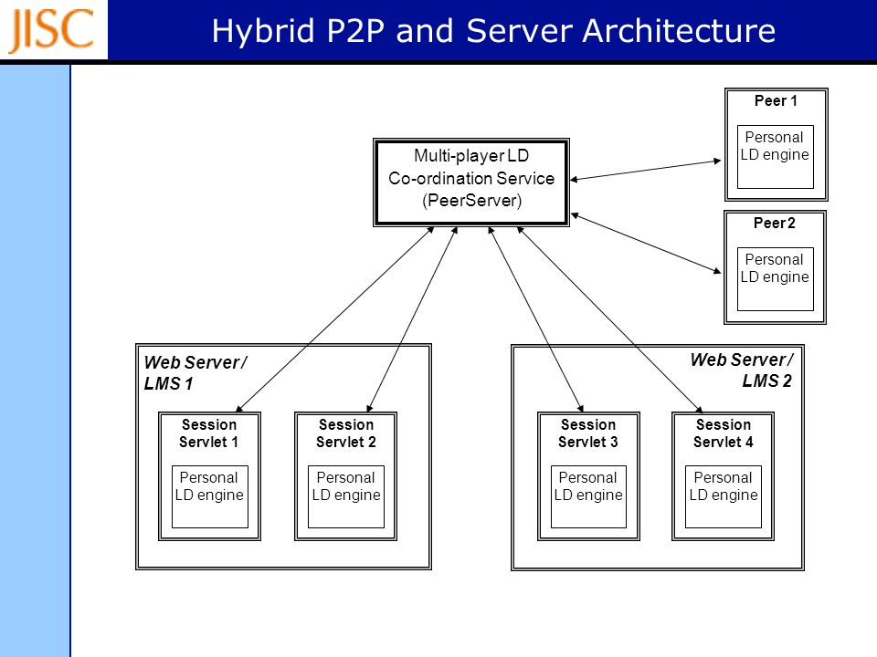 Hybrid P2P and Server Architecture Web Server / LMS 2 Session Servlet 2 Session Servlet 1 Session Servlet 4 Session Servlet 3 Personal LD engine Multi