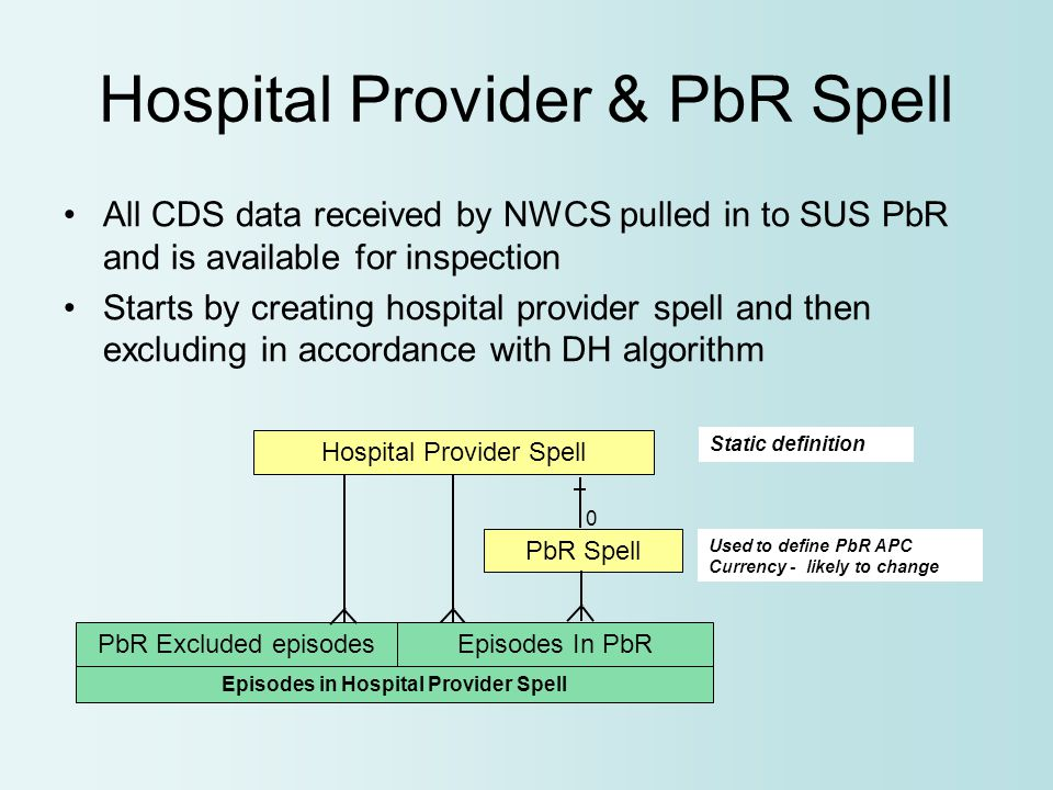 Hospital Provider & PbR Spell All CDS data received by NWCS pulled in to SUS PbR and is available for inspection Starts by creating hospital provider spell and then excluding in accordance with DH algorithm PbR Spell 0 Episodes In PbRPbR Excluded episodes Hospital Provider Spell Static definition Used to define PbR APC Currency - likely to change Episodes in Hospital Provider Spell