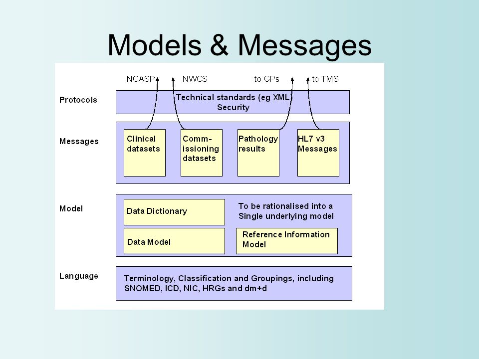 Models & Messages
