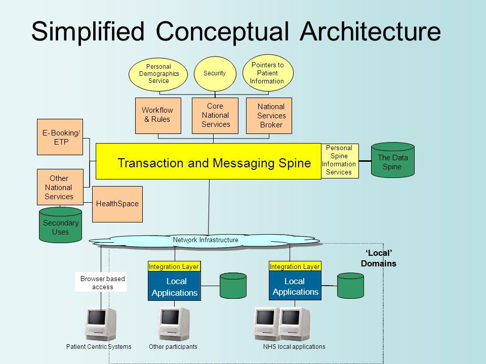 Simplified Conceptual Architecture