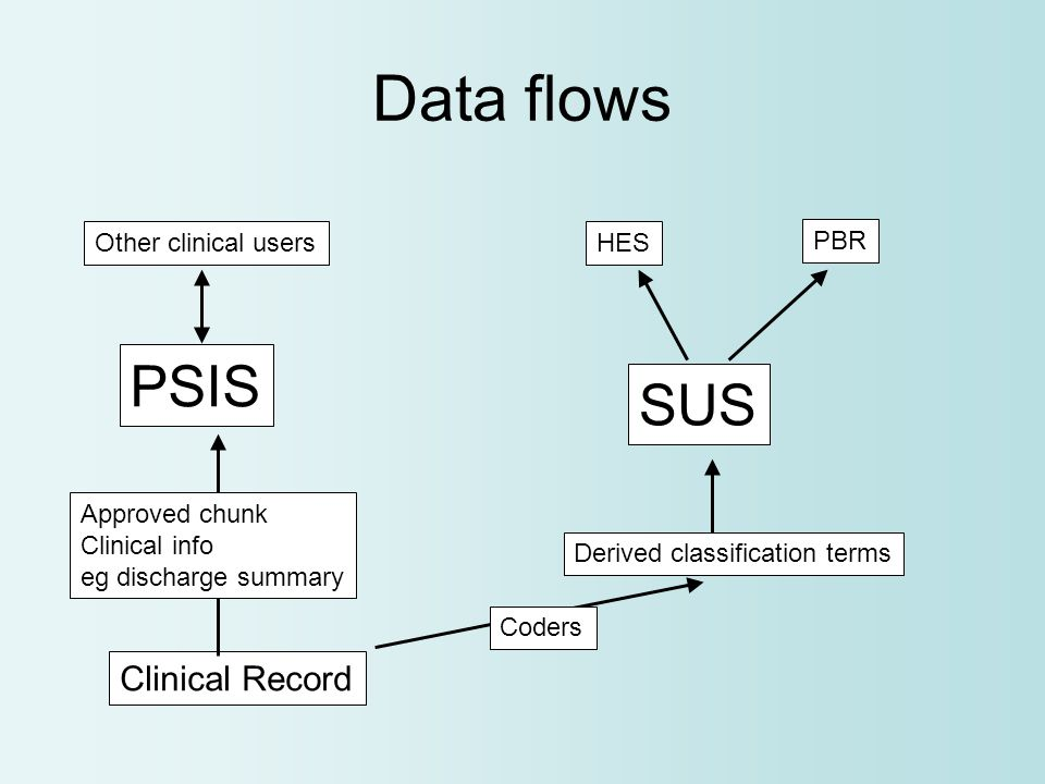Clinical Record Derived classification terms PSIS SUS HES PBR Other clinical users Data flows Coders Approved chunk Clinical info eg discharge summary