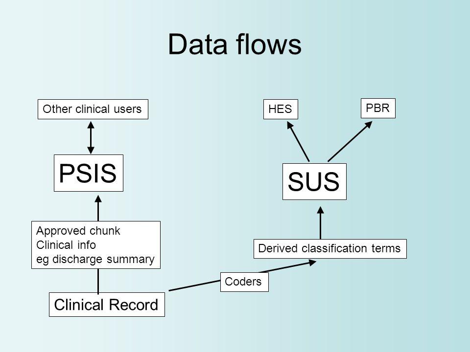 PbR- Terminologies & Classifications