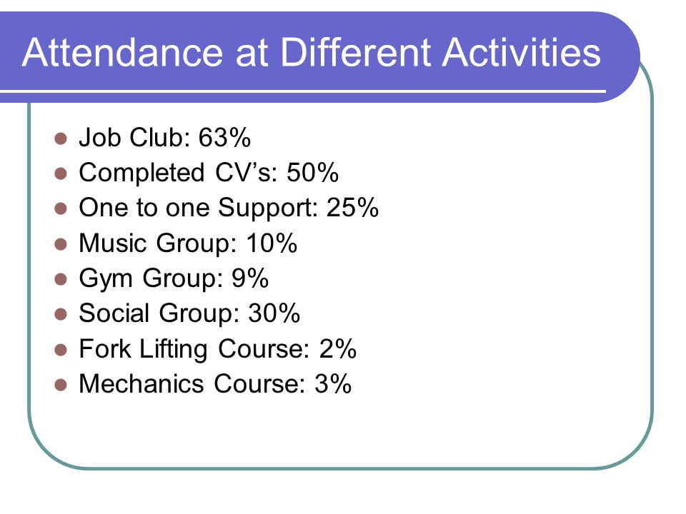 Attendance at Different Activities Job Club: 63% Completed CVs: 50% One to one Support: 25% Music Group: 10% Gym Group: 9% Social Group: 30% Fork Lifting Course: 2% Mechanics Course: 3%
