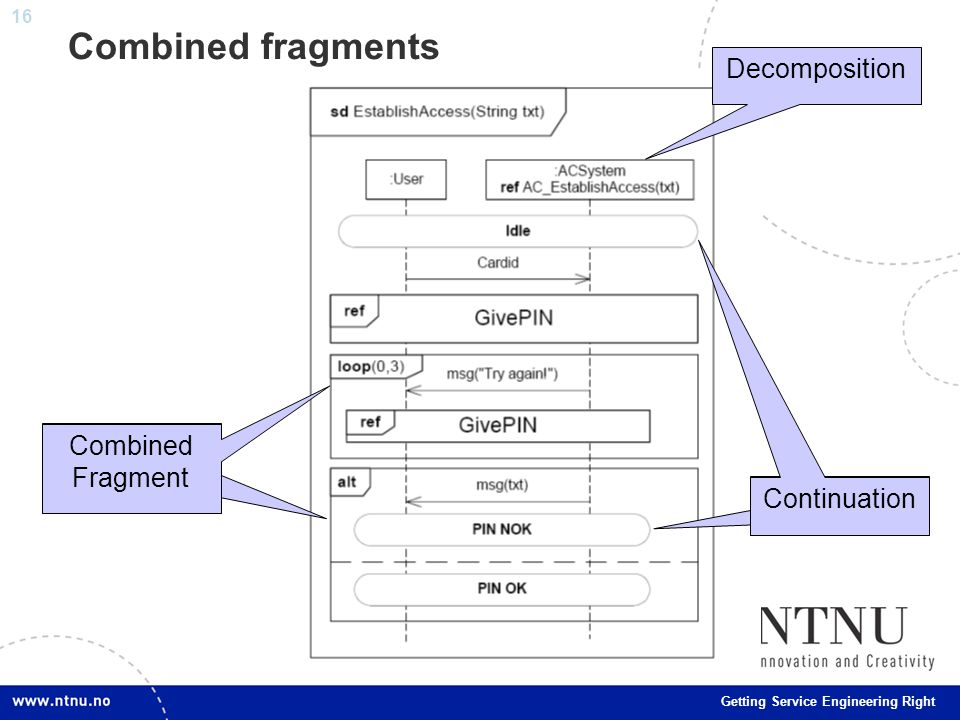 16 Getting Service Engineering Right Combined fragments Combined Fragment Continuation Combined Fragment Decomposition