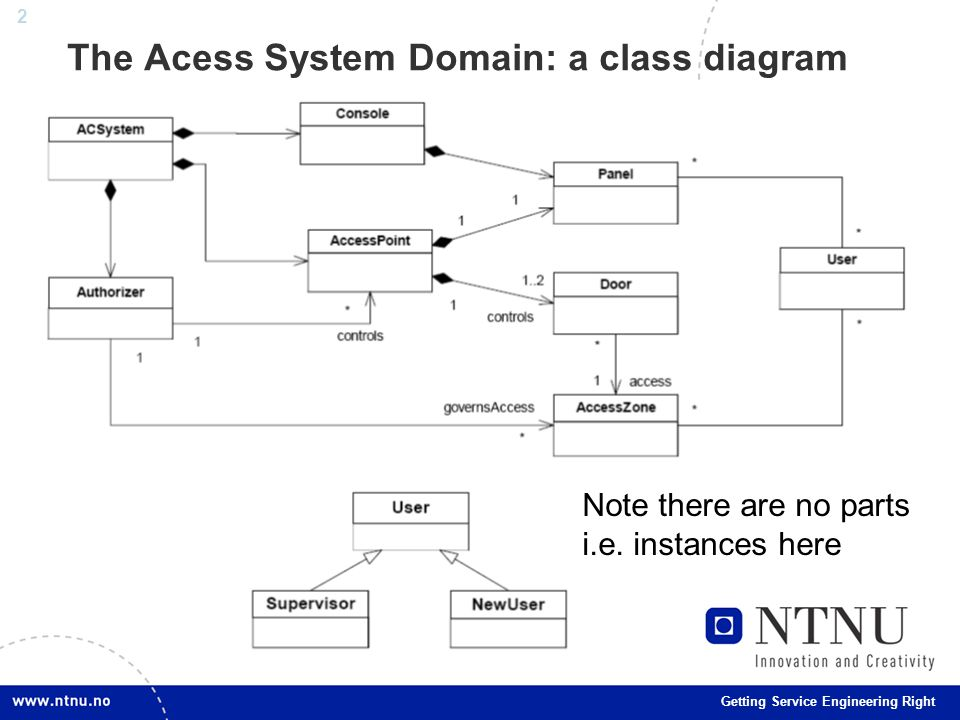 2 Getting Service Engineering Right The Acess System Domain: a class diagram Note there are no parts i.e.