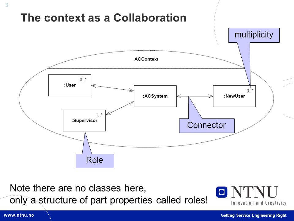 3 Getting Service Engineering Right The context as a Collaboration Role Connector multiplicity Note there are no classes here, only a structure of part properties called roles!