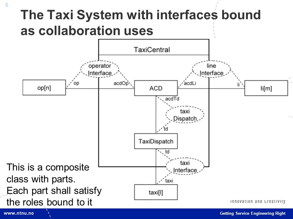 6 Getting Service Engineering Right The Taxi System with interfaces bound as collaboration uses This is a composite class with parts.