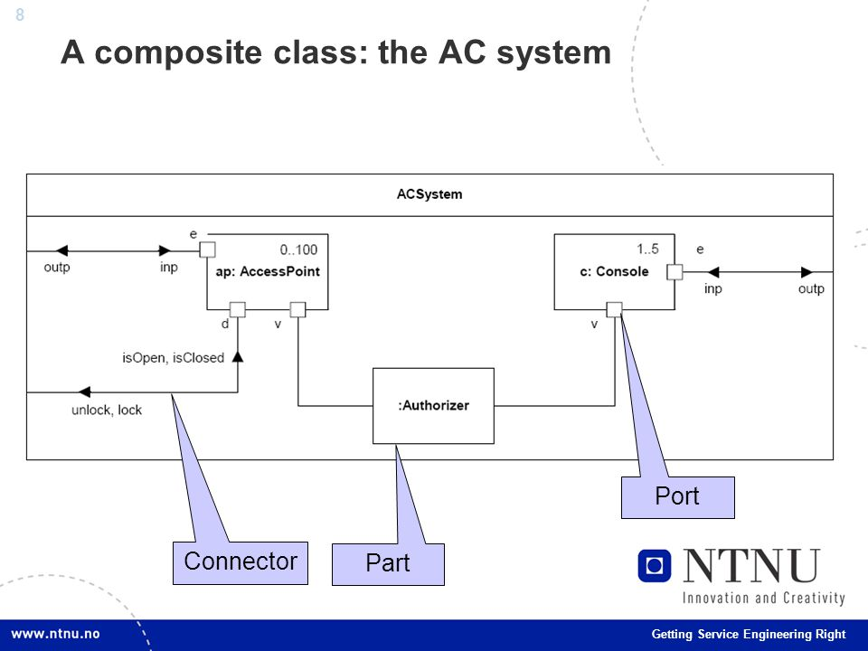 8 Getting Service Engineering Right A composite class: the AC system Part Port Connector