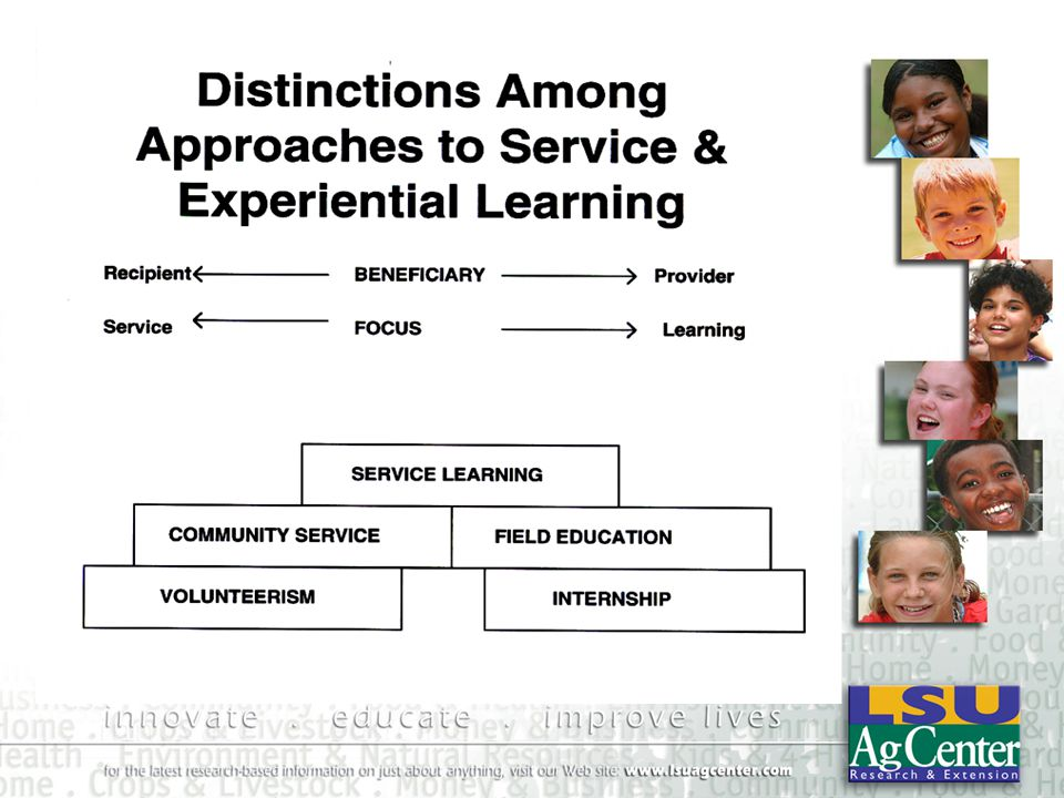 Evaluation Program Impact –Recipients –Student –Community Program Improvement Post-Service Reflection