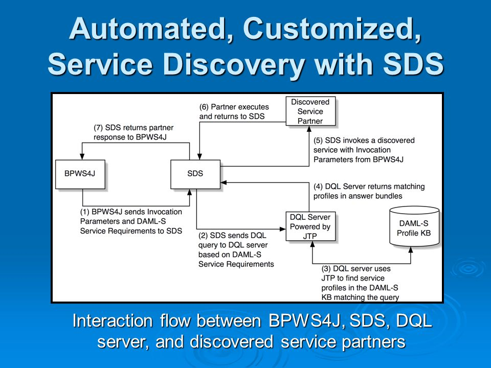 Automated, Customized, Service Discovery with SDS Interaction flow between BPWS4J, SDS, DQL server, and discovered service partners