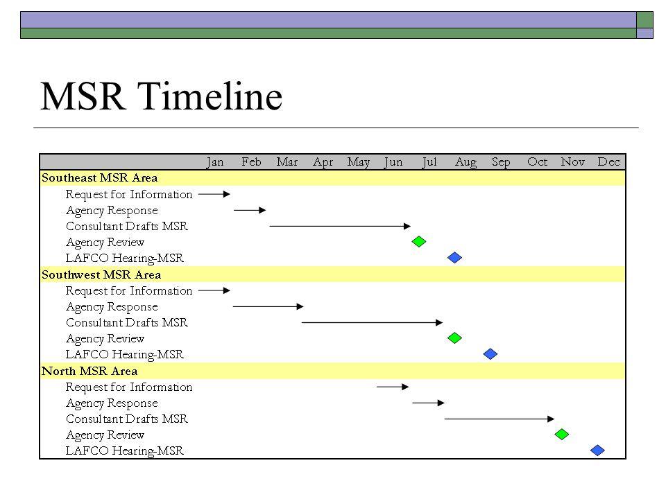 MSR Timeline