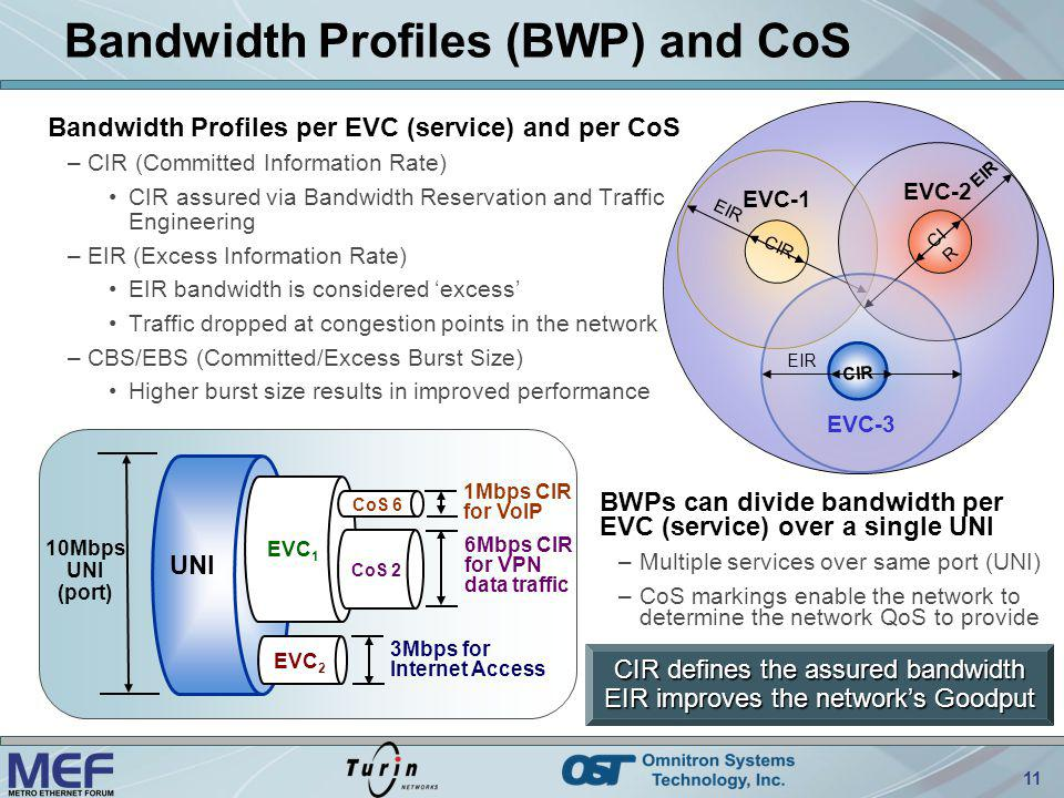 11 Bandwidth Profiles (BWP) and CoS Bandwidth Profiles per EVC (service) and per CoS –CIR (Committed Information Rate) CIR assured via Bandwidth Reser