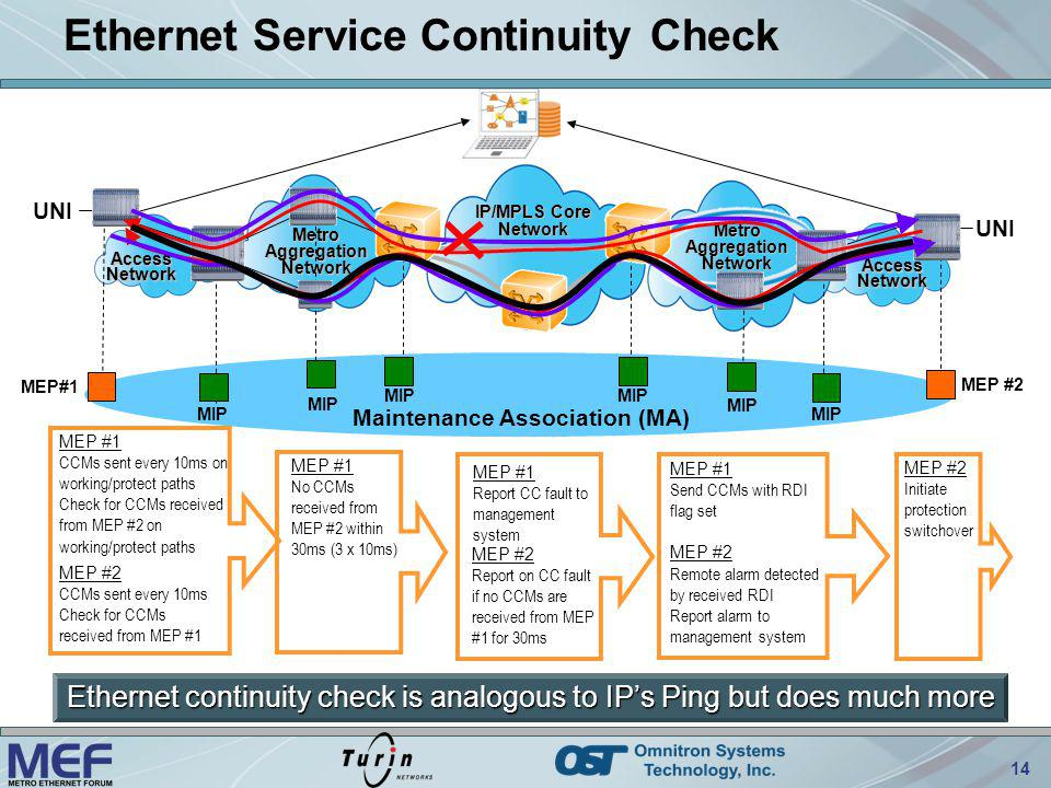 14 Access Network Metro Aggregation Network Access Network IP/MPLS Core Network Metro Aggregation Network Maintenance Association (MA) MEP#1 MEP #2 MIP Ethernet Service Continuity Check MEP #1 No CCMs received from MEP #2 within 30ms (3 x 10ms) MEP #2 Report on CC fault if no CCMs are received from MEP #1 for 30ms MEP #1 Send CCMs with RDI flag set MEP #2 Remote alarm detected by received RDI Report alarm to management system MEP #2 Initiate protection switchover MEP #1 CCMs sent every 10ms on working/protect paths Check for CCMs received from MEP #2 on working/protect paths MIP UNI MEP #2 CCMs sent every 10ms Check for CCMs received from MEP #1 MEP #1 Report CC fault to management system Ethernet continuity check is analogous to IPs Ping but does much more
